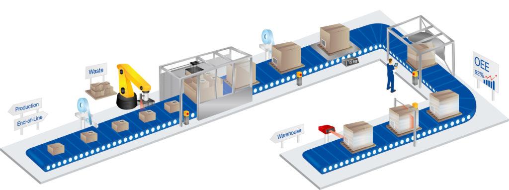 End of Line automatisering met Actemium Logistics